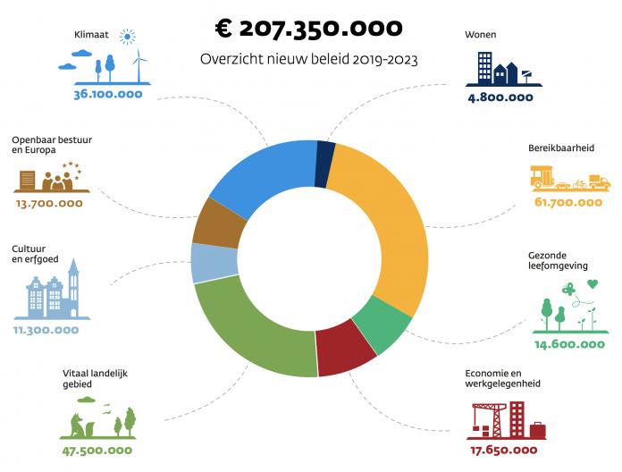 Begroting nieuw beleid van provincie Noord-Holland voor 2019-2023